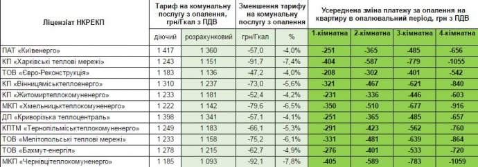 НКРЭКУ рассказала, насколько абонплата за газ снизит платежки за тепло