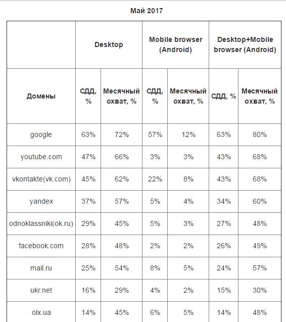 Названы самые посещаемые сайты в Украине