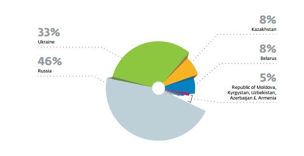 Вредоносное рекламное ПО поразило более 100 тысяч устройств в Украине, — ESET