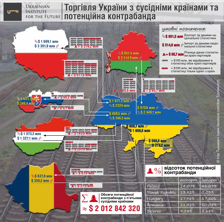 Сколько миллиардов долларов Украина теряет на контрабанде