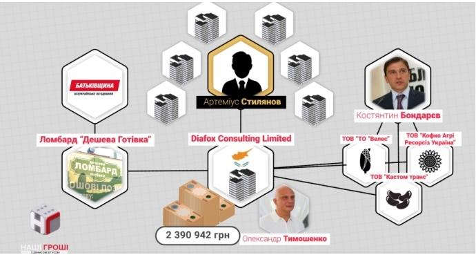 В СМИ назвали бизнес семьи Тимошенко