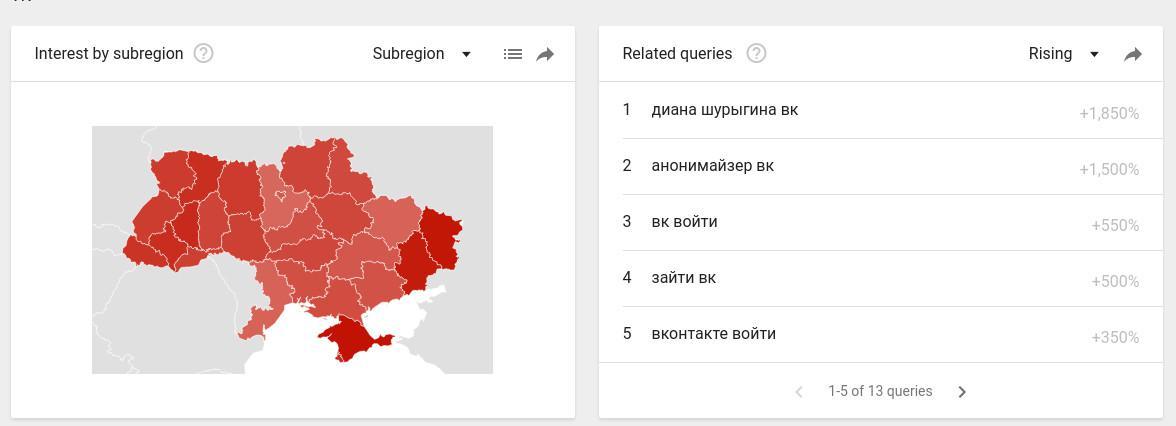 Почему Украине рано праздновать победу над российскими соцсетями