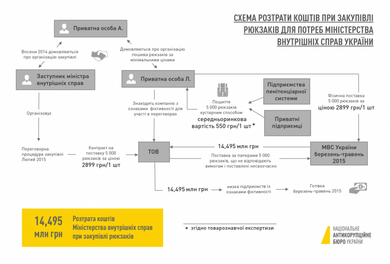НАБУ опубликовало схему растраты средств по делу «рюкзаков Авакова»