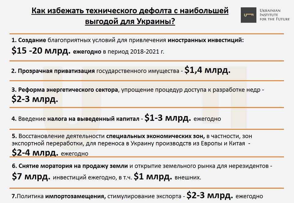 Риски дефолта Украины становятся критическими