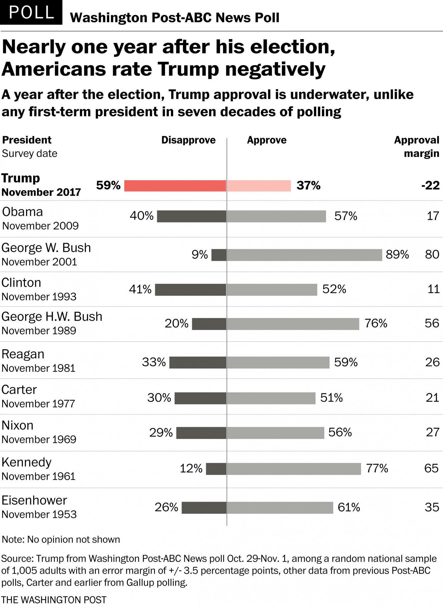 Рейтинг Трампа рекордно обвалился, — соцопрос
