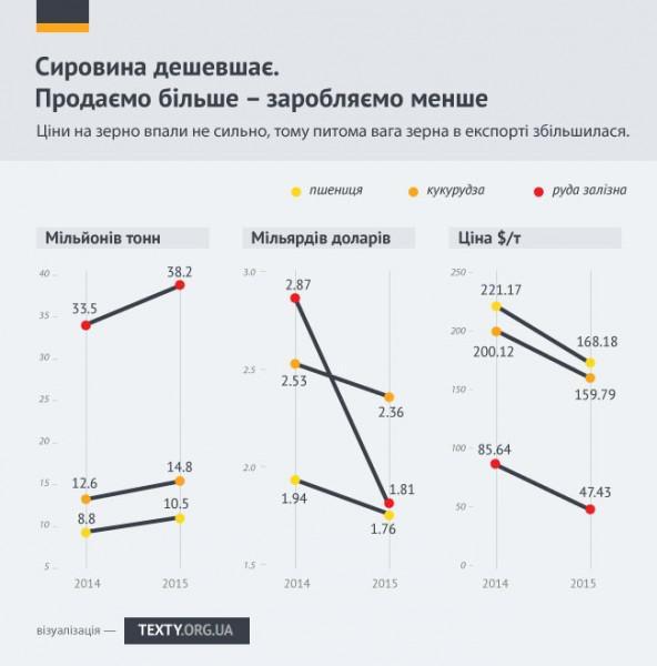 Синдром українського експорту