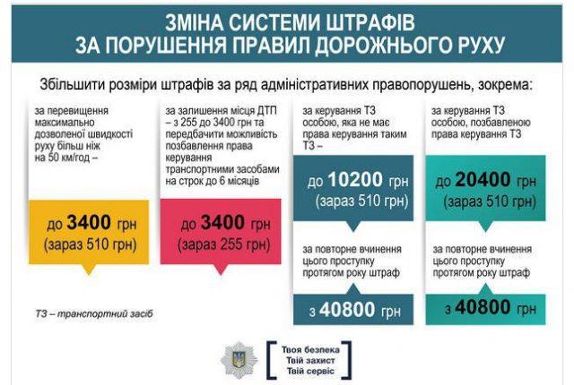 Кабмин одобрил уменьшение скорости до 50 км/ч и другие нововведения