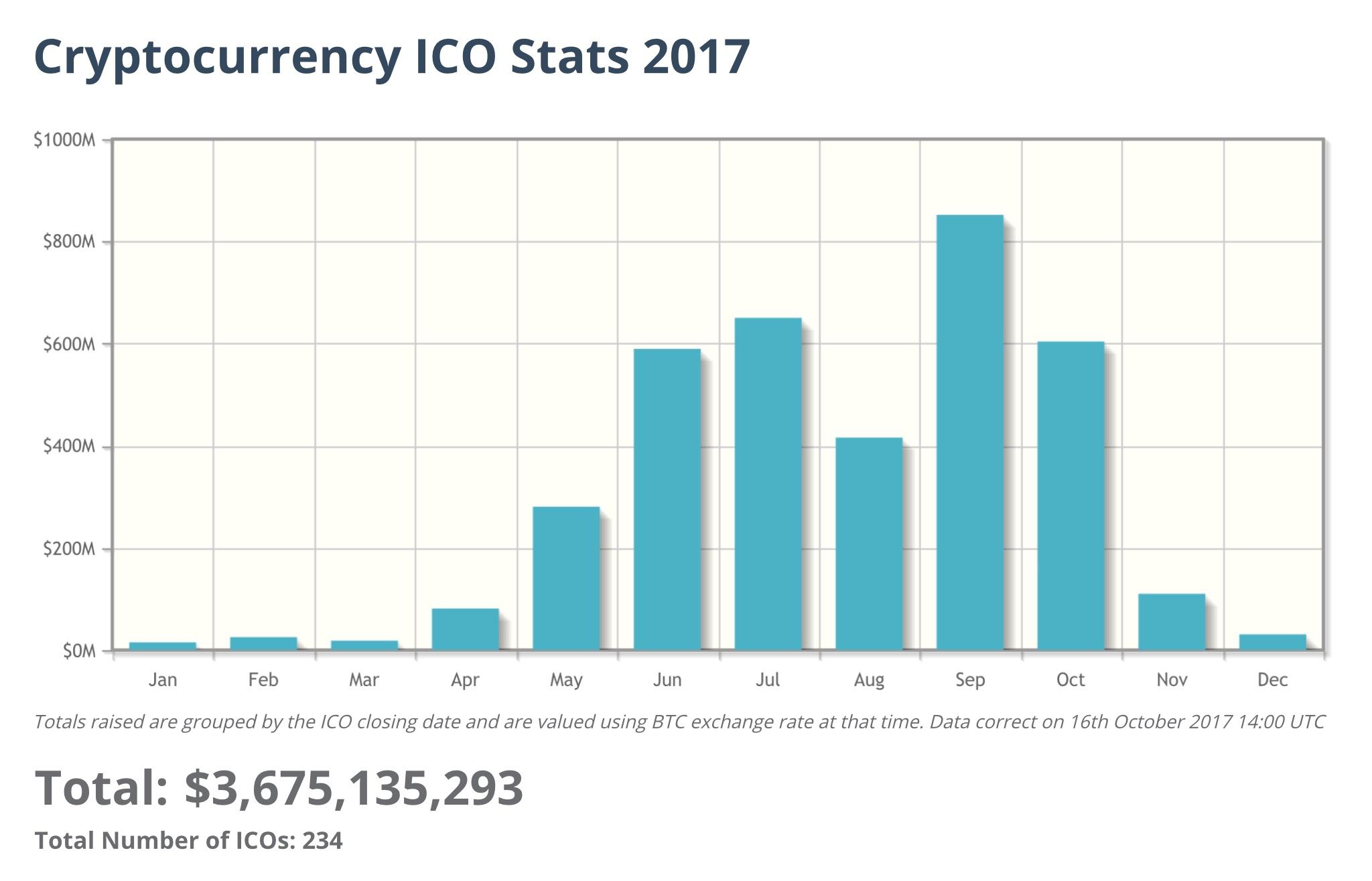 Эволюция ICO: от мелких вспышек к большому крипто-взрыву 2017-го