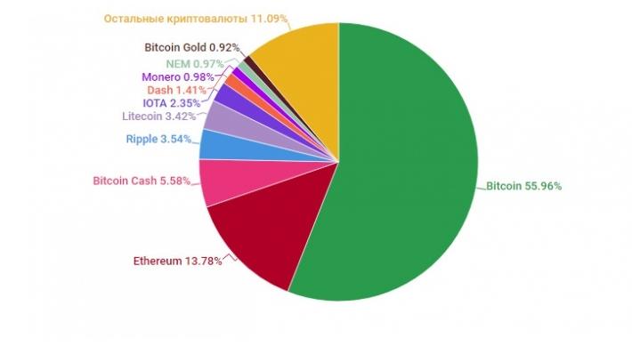 Капитализация рынка всех криптовалют превысила полтриллиона долларов
