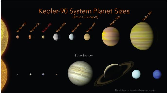 Ученые NASA отыскали точную копию Солнечной системы