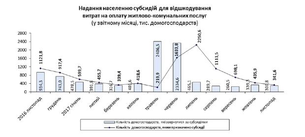 В Украине растет количество субсидиантов