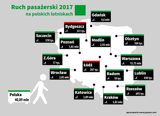 Пассажирские авиаперевозки в Украине и Польше: впечатляющие итоги 2017 года