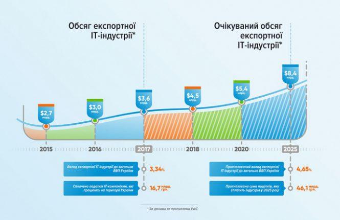 Сфера IT принесла Украине 3,6 миллиарда долларов дохода