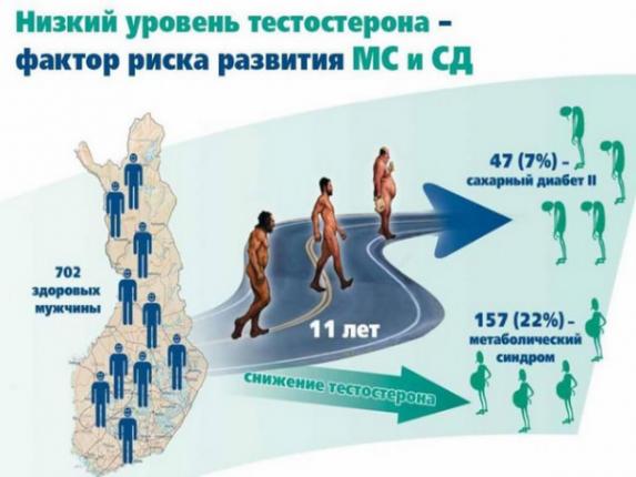 Що відомо про тестостерон сустанон в Україні (Testosteron Ukraine)?