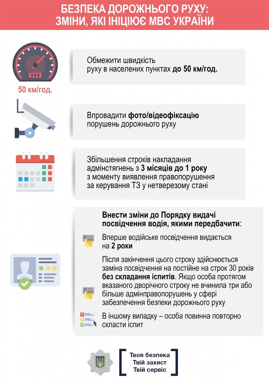 Что изменилось в правилах дорожного движения в Украине с 1 января
