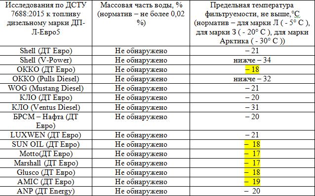 Что показала проверка качество дизеля на ведущих сетях АЗС
