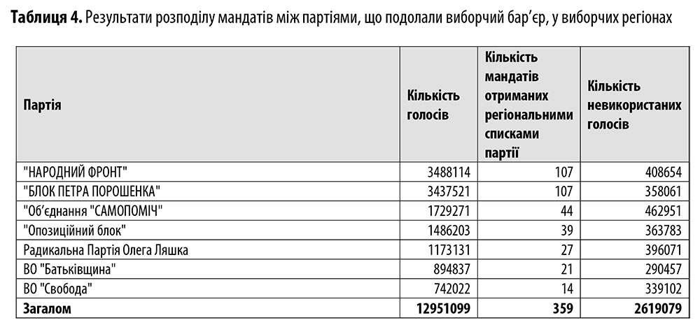 Відкриті партійні списки у проекті Виборчого кодексу: спекуляції й реалії