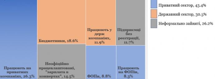 Что не так с зарплатами украинцев