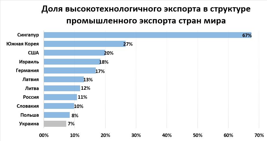 Куда движется экономика Украины в цифровую эпоху