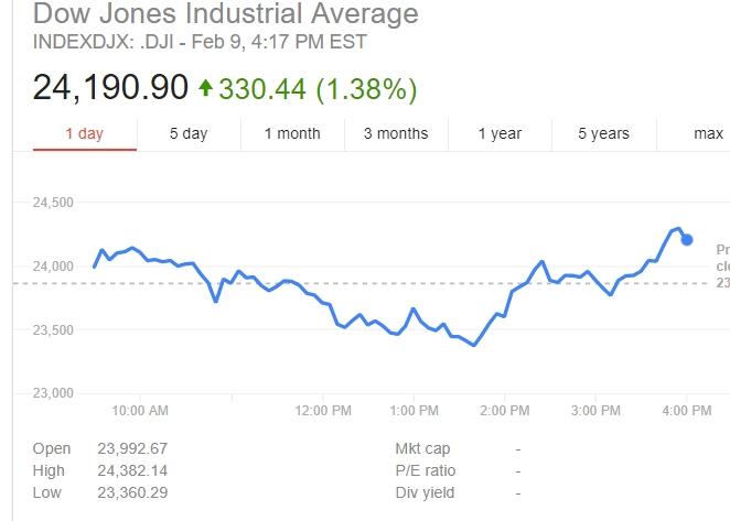 Dow Jones завершил торги ростом