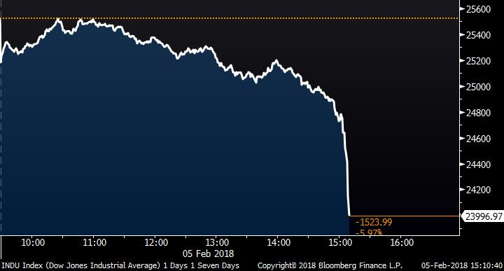 Фондовый индекс Dow Jones значительно обвалился в понедельник