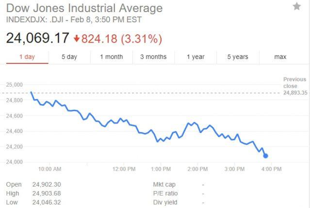 Фондовый индекс Dow Jones вновь значительно падает