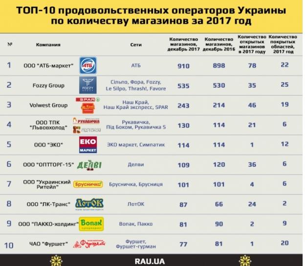 Названы самые большие продуктовые сети Украины