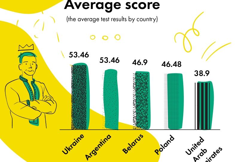 Украинские программисты заняли первое место в мировом рейтинге