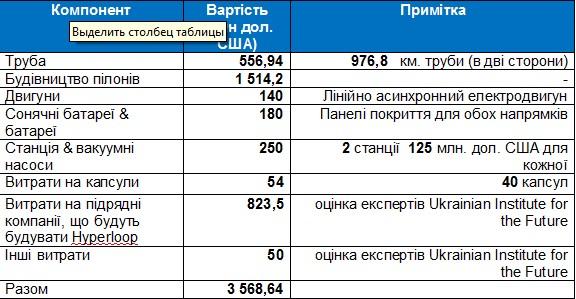 Економічна оцінка Hyperloop в Україні