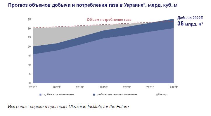 Может, но не хочет: почему Украина за 26 лет не стала энергонезависимым государством