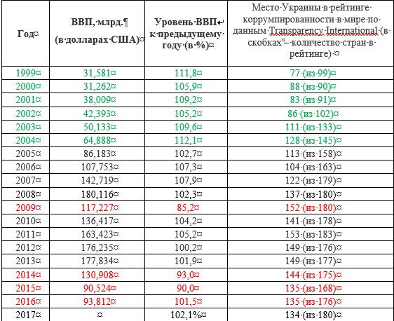 Украина в постмодерне – 6. Социополис