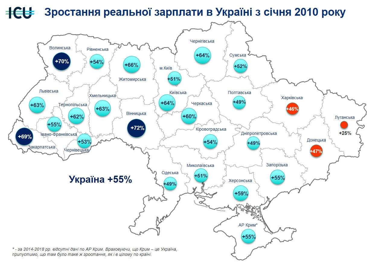 Как изменились реальные зарплаты украинцев