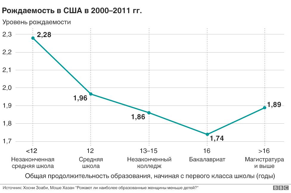 Почему образованные женщины в США стали чаще рожать?