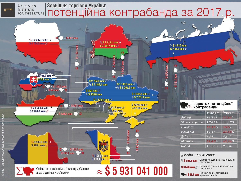 Украинская контрабанда растёт быстрее украинской экономики