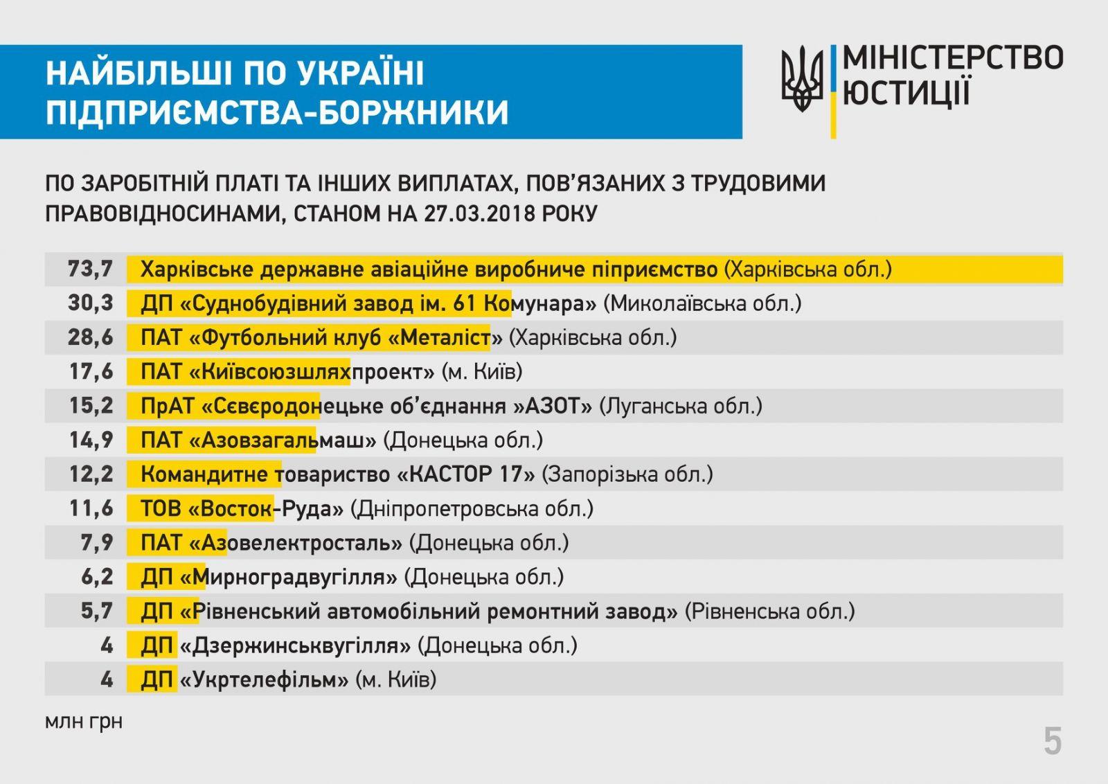 Названы крупнейшие должники по зарплатам в Украине