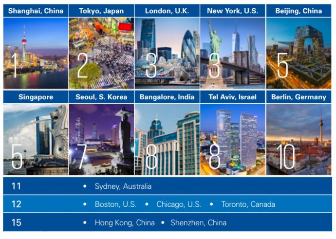 Опубликован рейтинг самых технологичных городов в мире