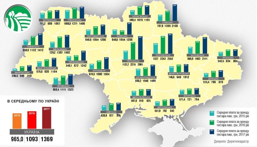 В Украине дорожает аренда земли