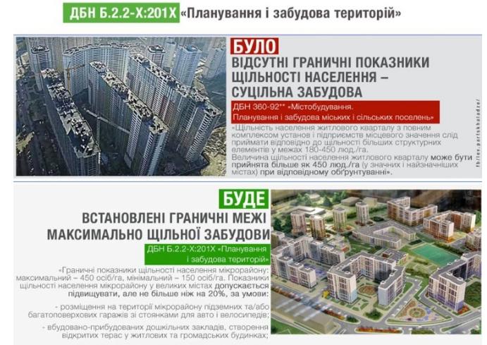 В Украине введут новые ограничения при строительстве