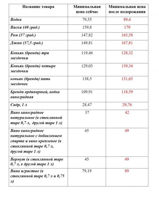 Стало известно, насколько в Украине подорожает водка и другие алкогольные напитки