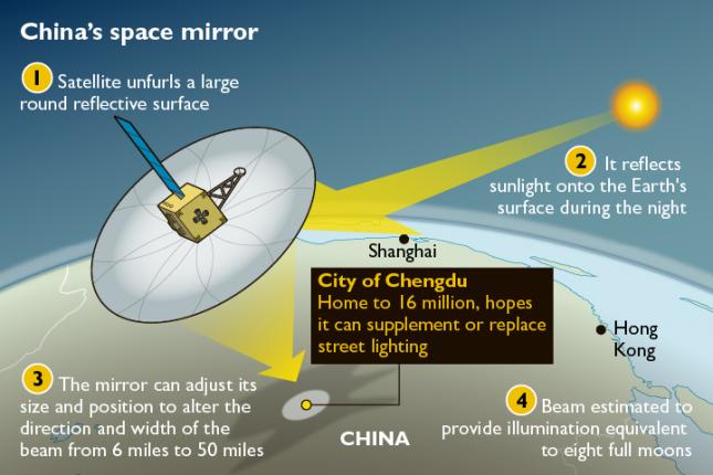 В Китае может запустить свою «искусственную луну»