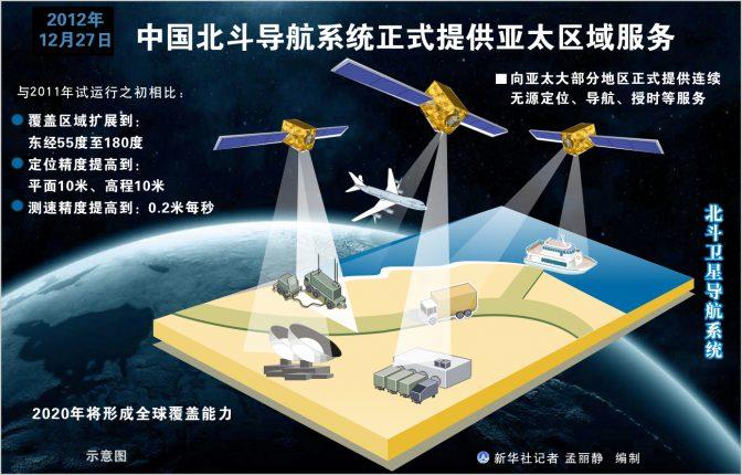 В Китае завершают разработку собственной системы GPS