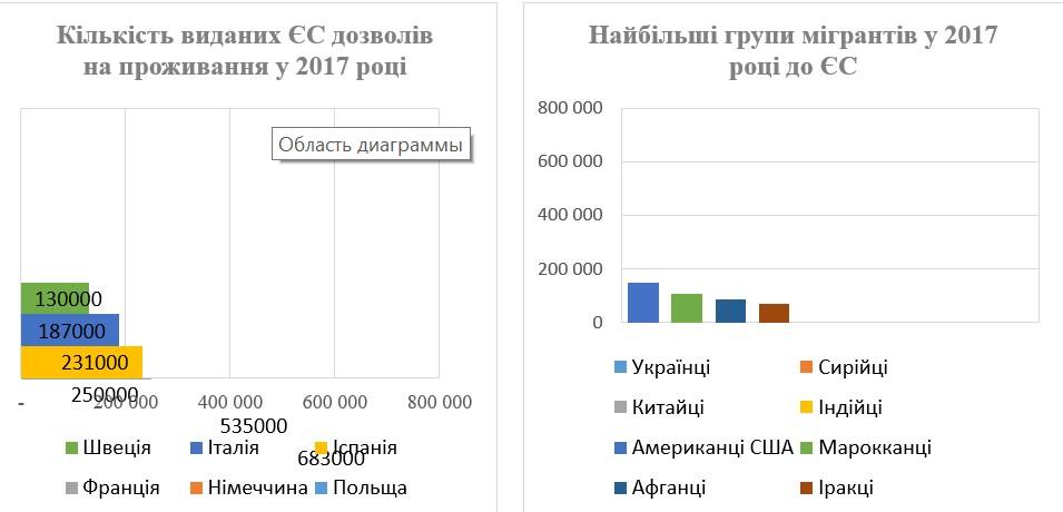 Чому Європа скоро забере ще більше працівників з України