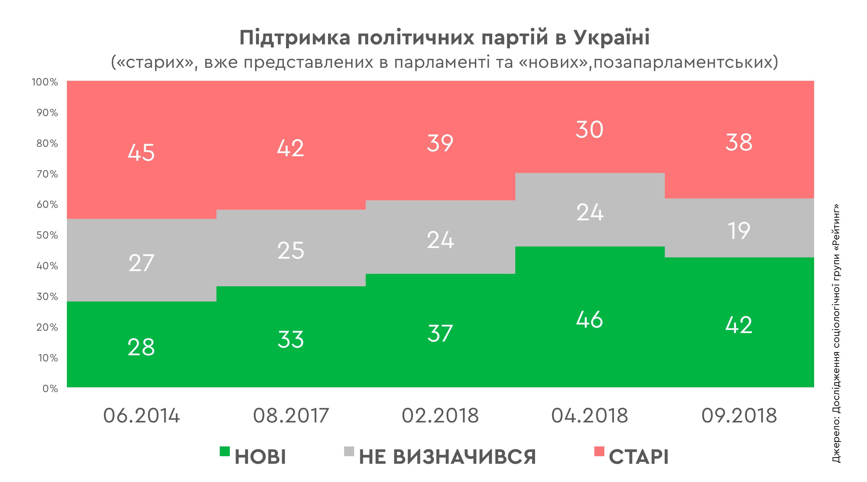 Топ-5 електоральних тенденцій