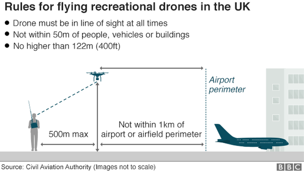 Битва за Гетвік: дрони атакували британський аеропорт?