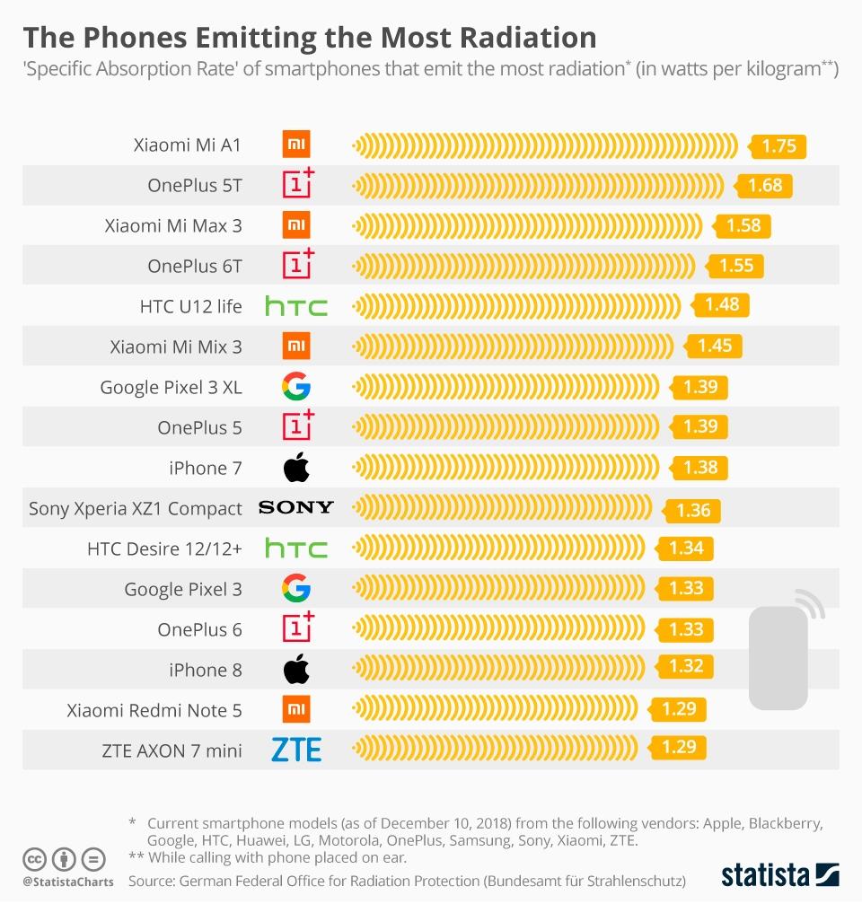 Опубликован рейтинг смартфонов с самым опасным уровнем излучения