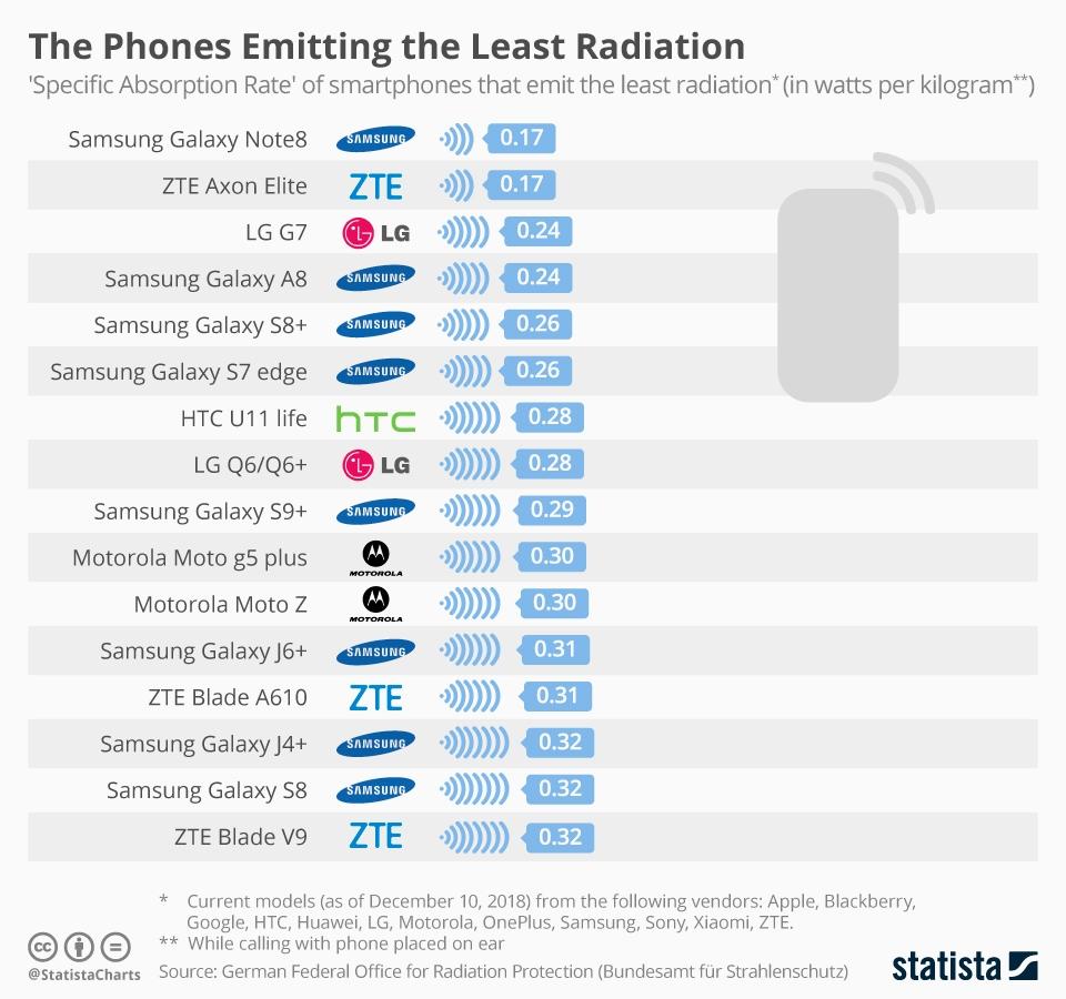 Опубликован рейтинг смартфонов с самым безопасным уровнем излучения