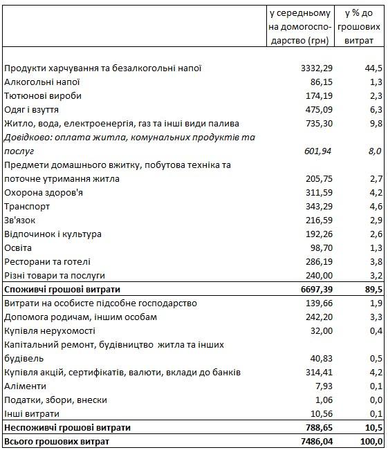 Стало известно, сколько украинцы тратят на коммуналку