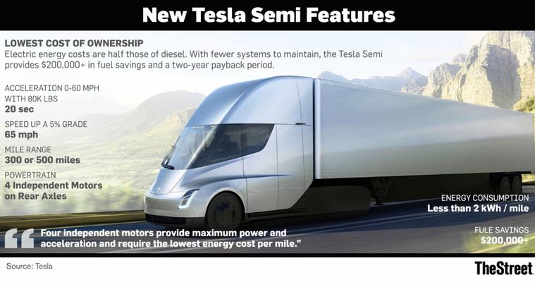 Электрический тягач Tesla Semi показал невероятную динамику разгона