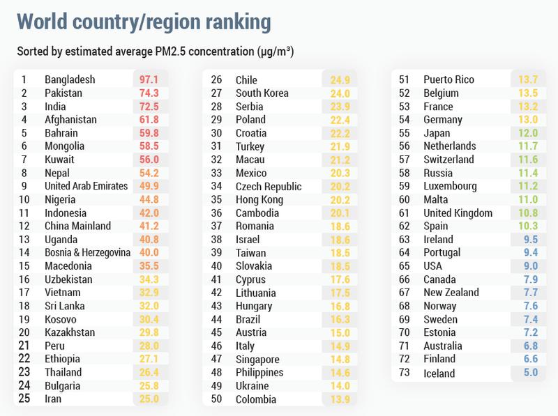 Стало известно, в каких странах самый чистый воздух