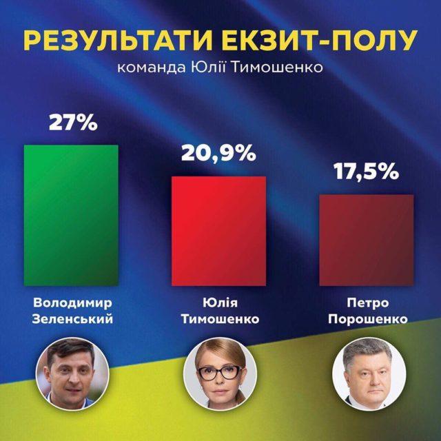 В Батькивщине заявили, что Зеленский и Тимошенко выходят во второй тур